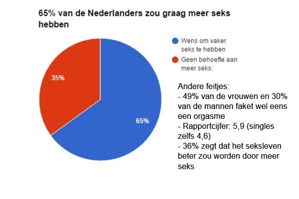 Grafiek taartdiagram cijfers seks Nederland ontevreden