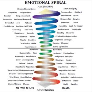 Emotionele opwaartse spiraal eigenwaarde